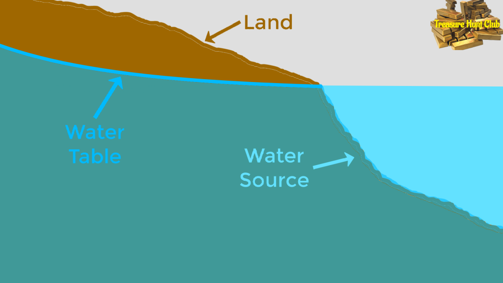 Land Water Table